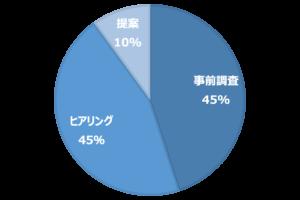 【伝えるスキル】営業編