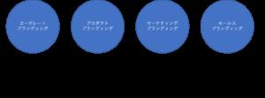 ブランディングの種類
